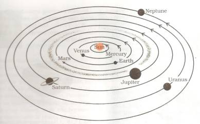 Science class 8 notes answers tests etc stars and solar system what is solar system ccuart Image collections