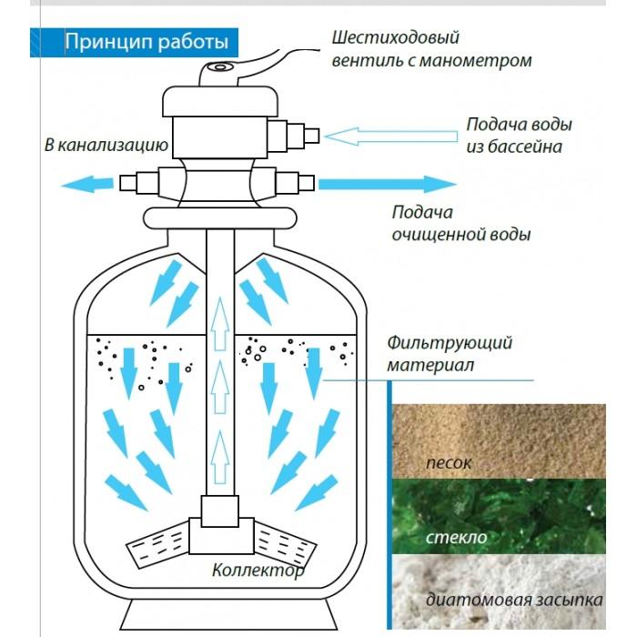 Песочный фильтр в разрезе