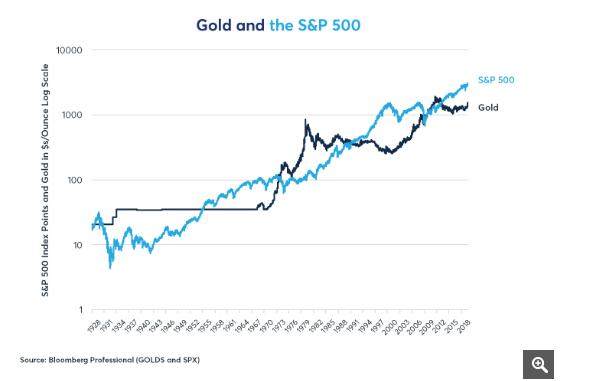 Oro vs. Acciones