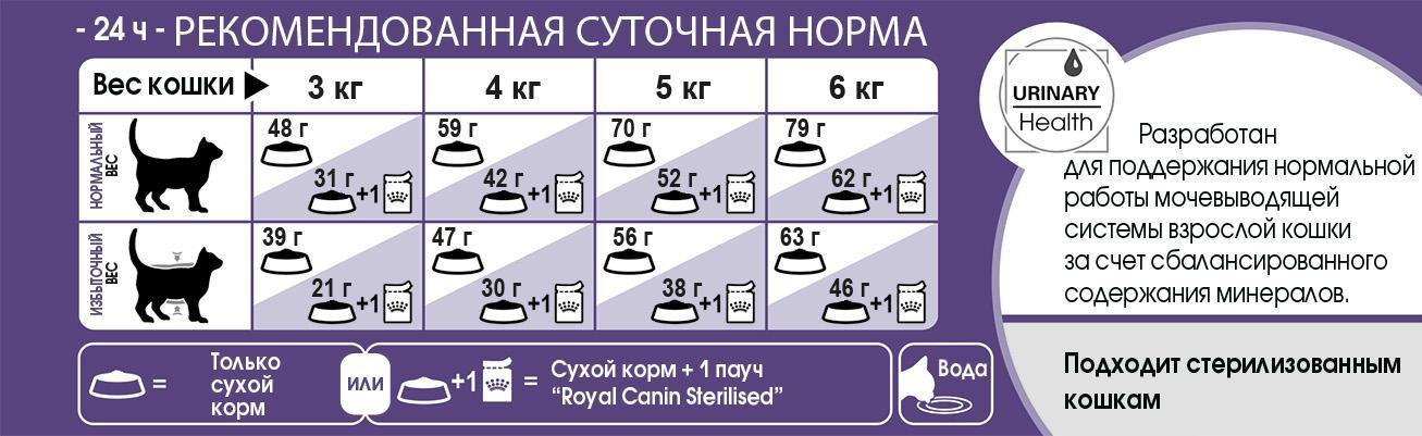 D:\RC\Launches&product info\Cats\FHN 2016\Products description\Sterilised Appetite Control 7+\FHN_STERILISED APPETITE CONTROL 7+_feeding table.jpg