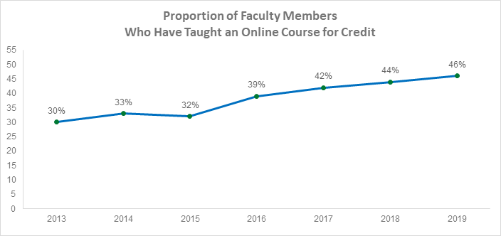 Growth among faculty members who have taught online courses between 2013 and 2019