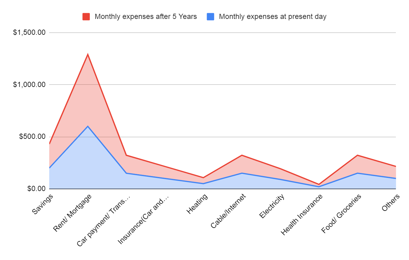 A graph comparing the monthly expenses at present day and after 5 years