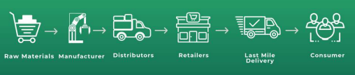 What are all the steps in the supply chain?