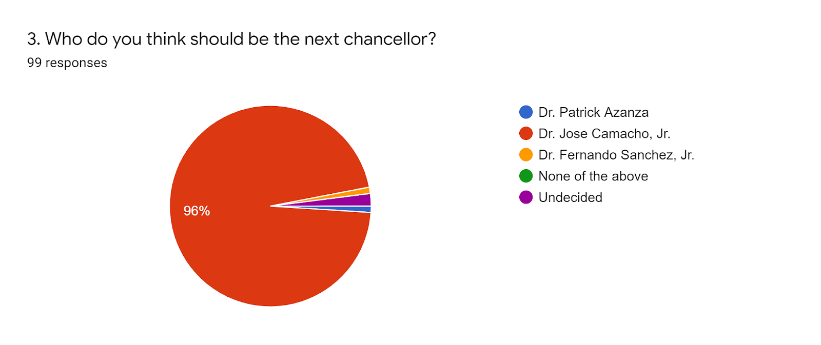 Forms response chart. Question title: 3. Who do you think should be the next chancellor?. Number of responses: 99 responses.