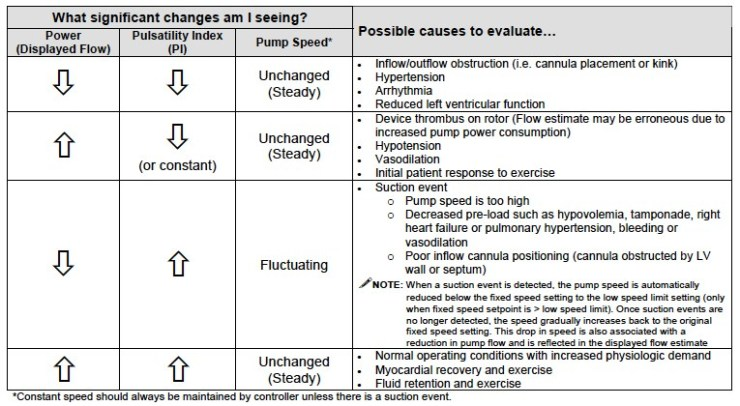 Image result for power abnormalities LVAD""