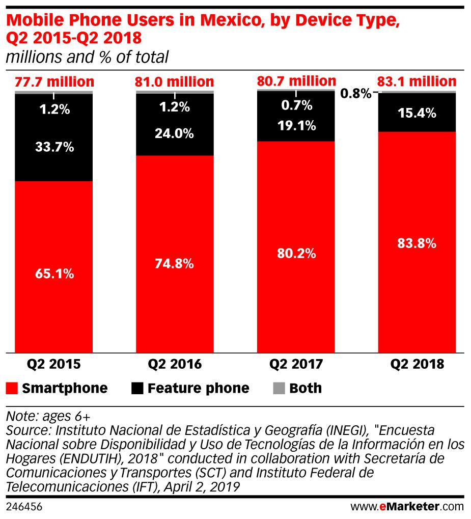 Mobile users México