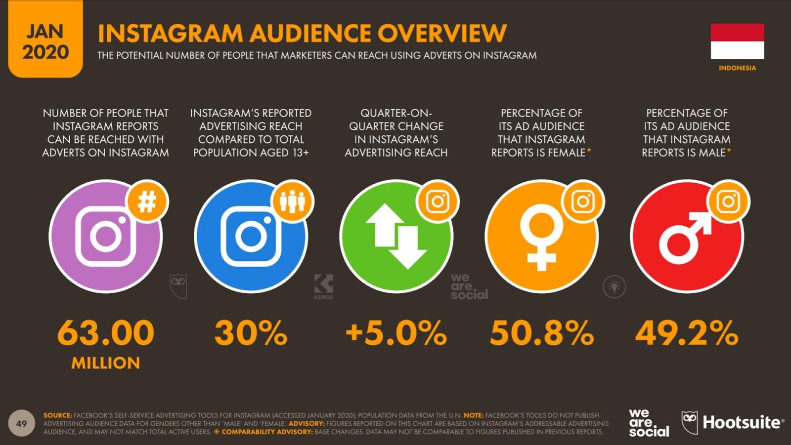 Alasan Memilih Media Sosial Sebagai Media Promosi