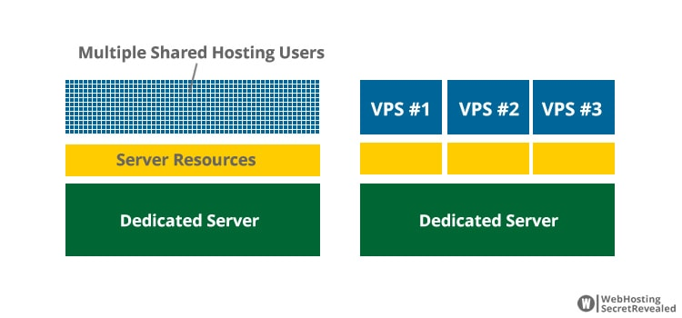 Virtual Private Server (VPS) là gì?