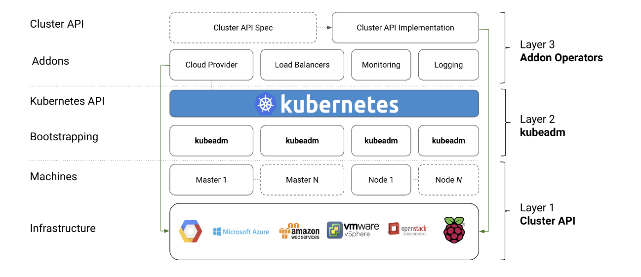 Automated High Availability in kubeadm v1.15: Batteries Included But  Swappable | Kubernetes