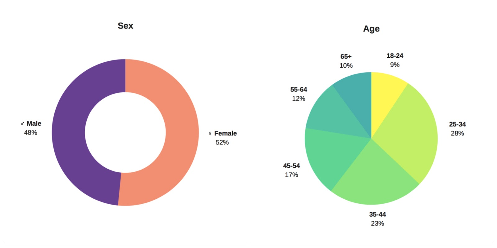 Statistics show that slightly more female users interacted with the platform, and that the age group 25-34 is the biggest.