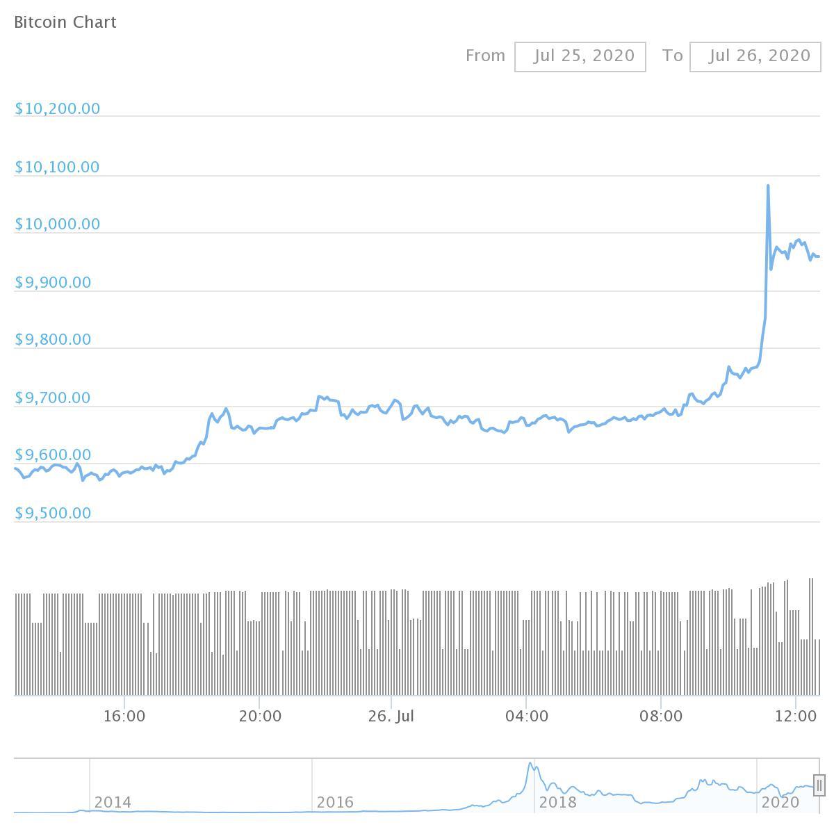 Bitcoin Price Wakes