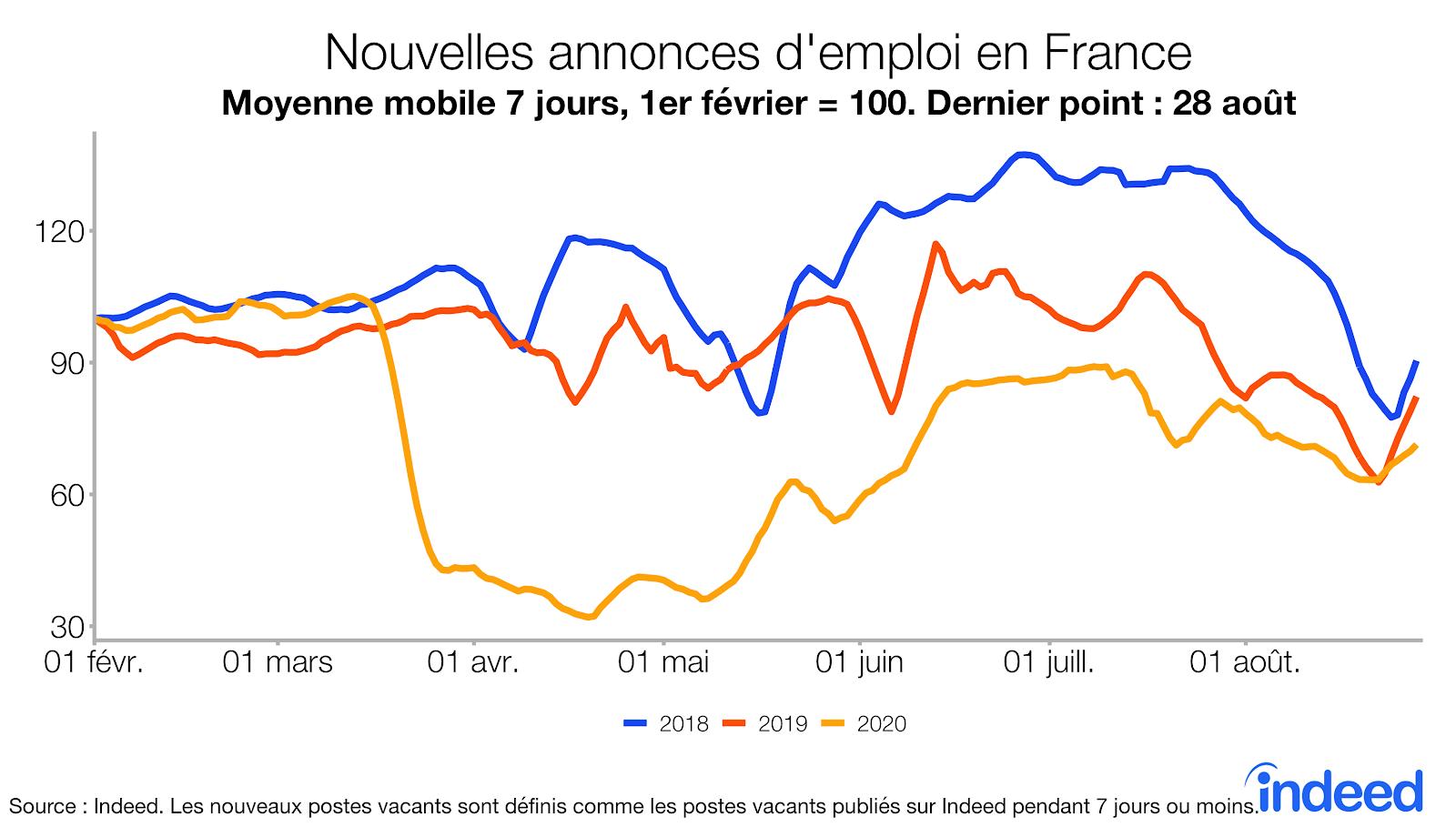 Nouvelles annonces d'emploi en France