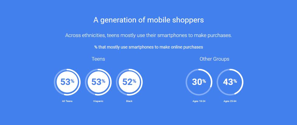 mobile shopper statistics