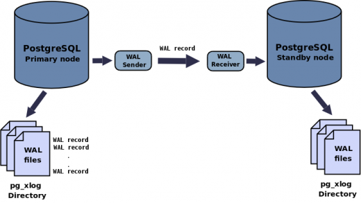 Streaming Replication with PostgreSQL