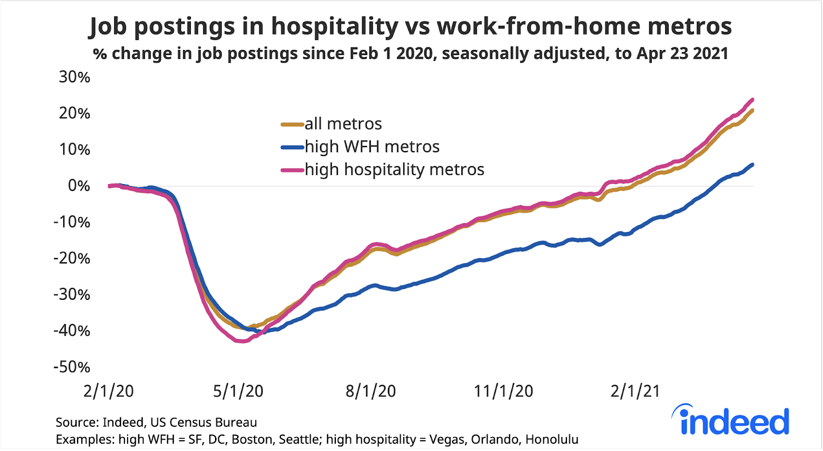 "Line graph titled ""Job postings in hospitality vs work-from-home metros."""