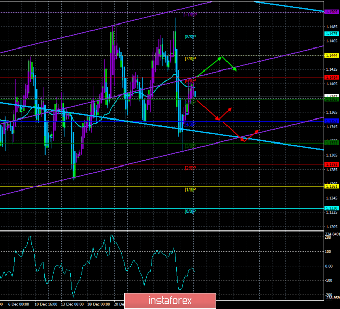 """EUR / USD. 4th of January. The trading system. """"Regression Channels"""". Reports from the US are ready to return the pair to"""