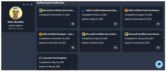 The list of Aidar's completed Cloud certificates