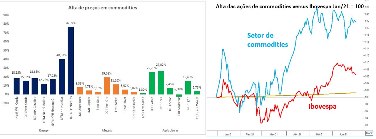 Gráfico à esquerda: alta de preços de commodities. Gráfico à direita: alta das ações de commodities versus Ibovespa jan/21 = 100.