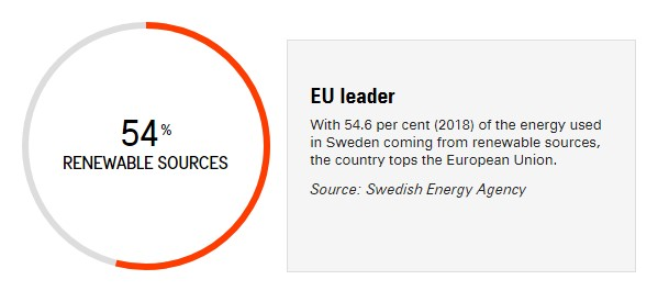 Energy Used in Sweden