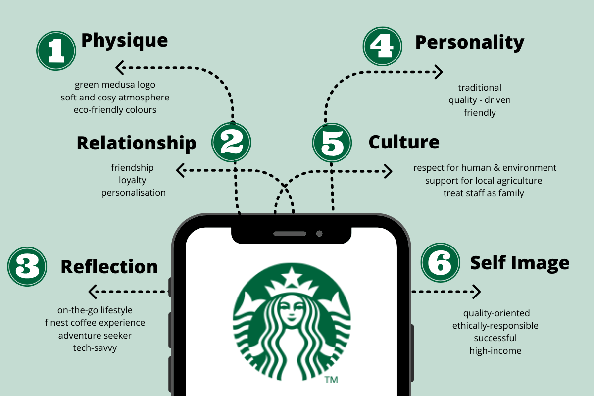 Starbucks's brand identity prism