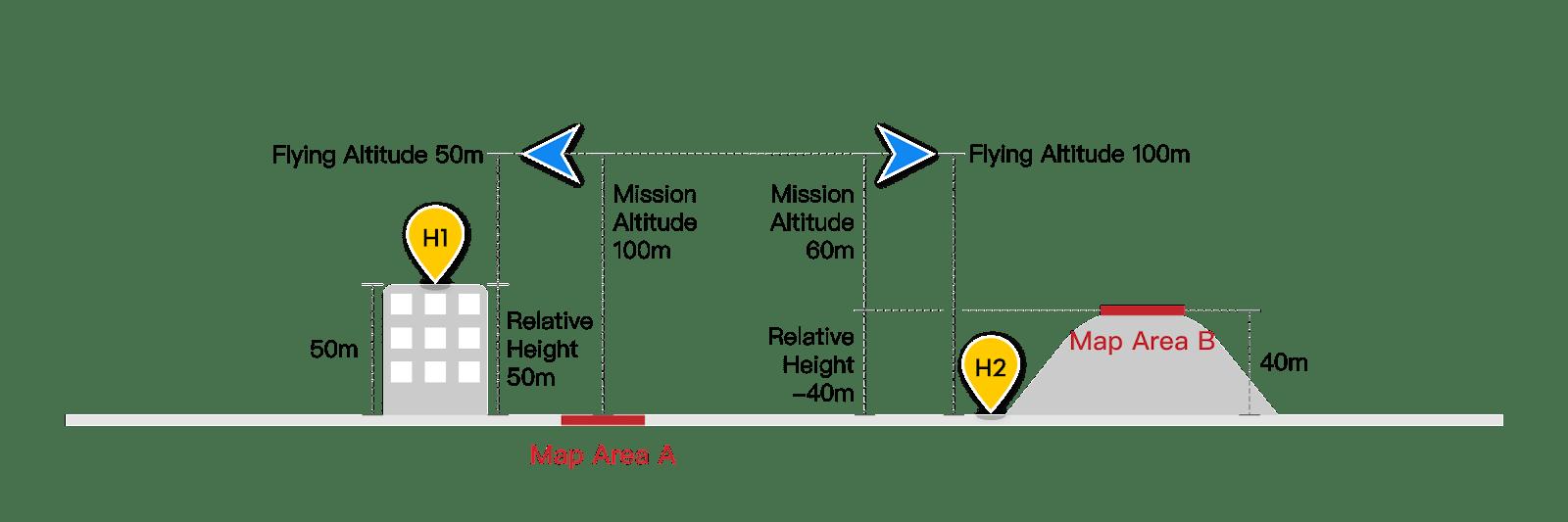relativní výška