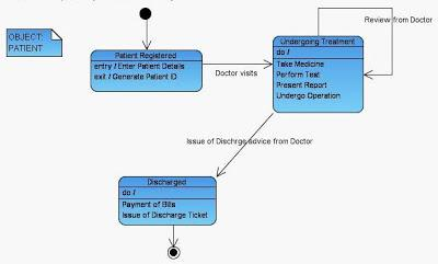 State Diagram for Patient Hospital Management UML Diagram
