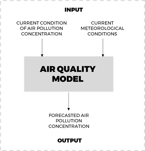 air quality forecast model