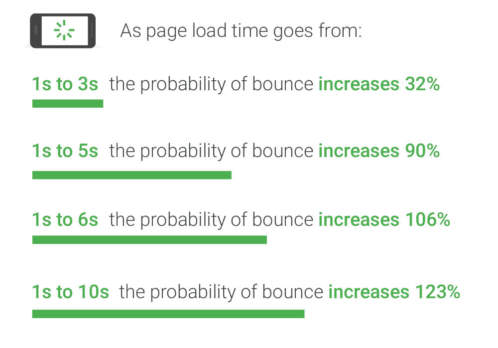 Site speed and bounce rate