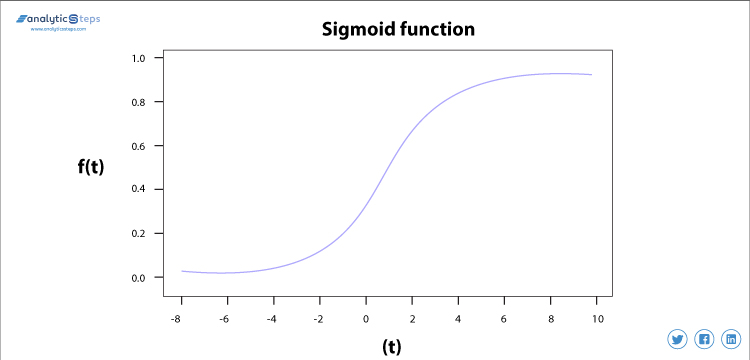 Highlighting the Sigmoid activation function in neural network in the graphical form. Analytics Steps