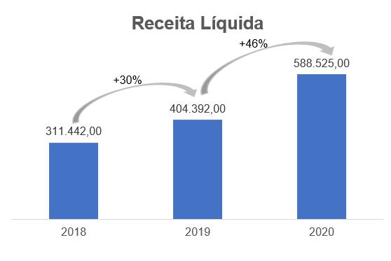 Gráfico apresenta Receita Líquida - reais Mil. 2018: 311.442,00  2019: 404.392,00 2020: 588,525,00