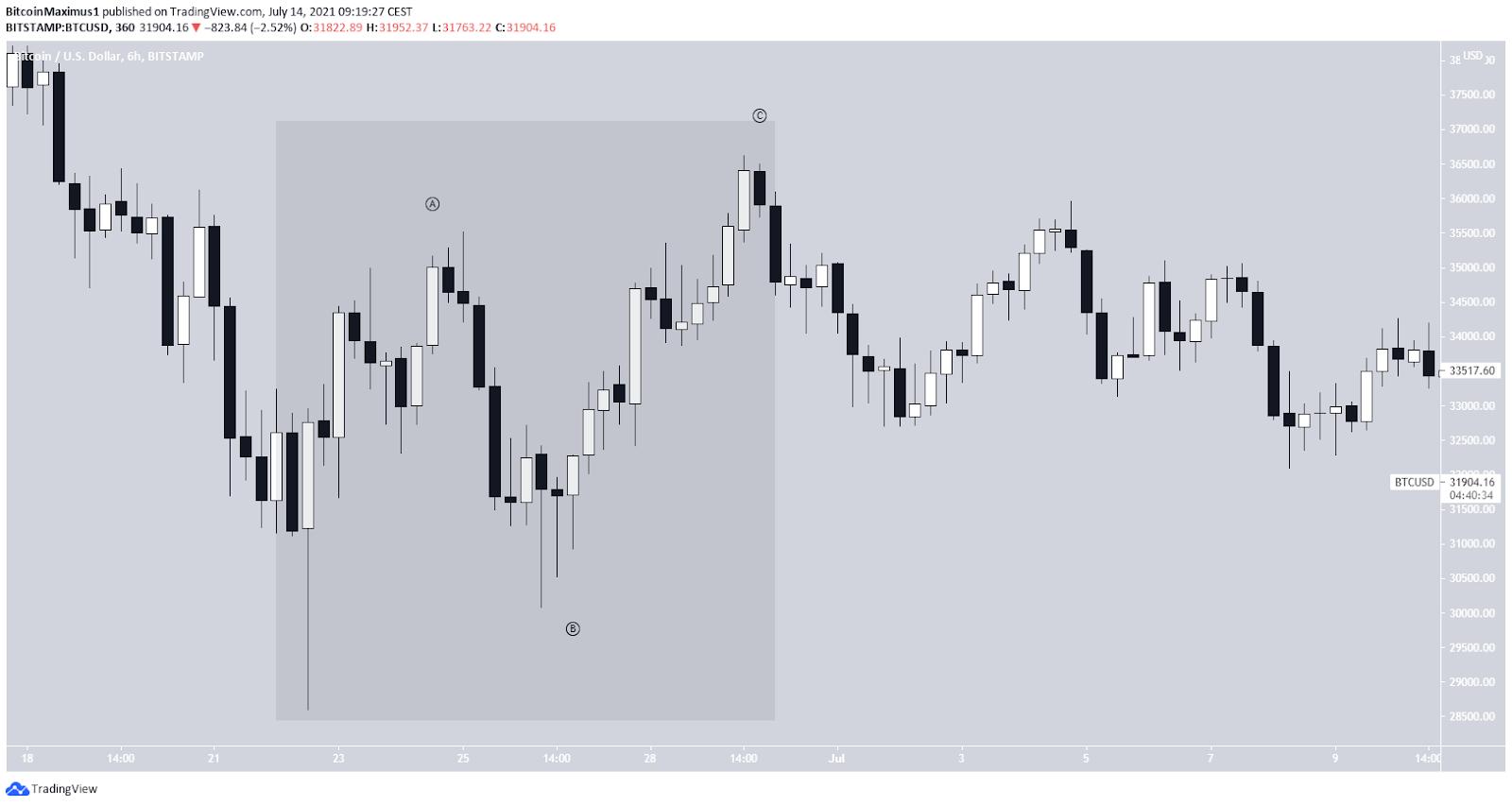 Bitcoin Preis Kurs BTC Chart 3 14.07.2021