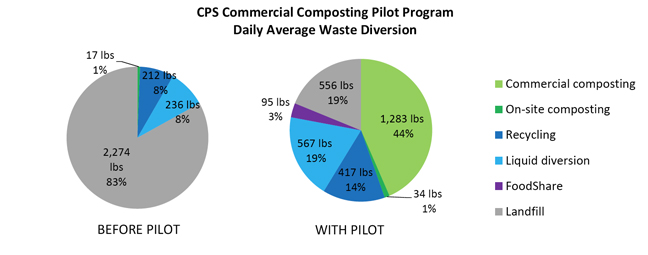 CPS Composting Pilot-chart.jpg