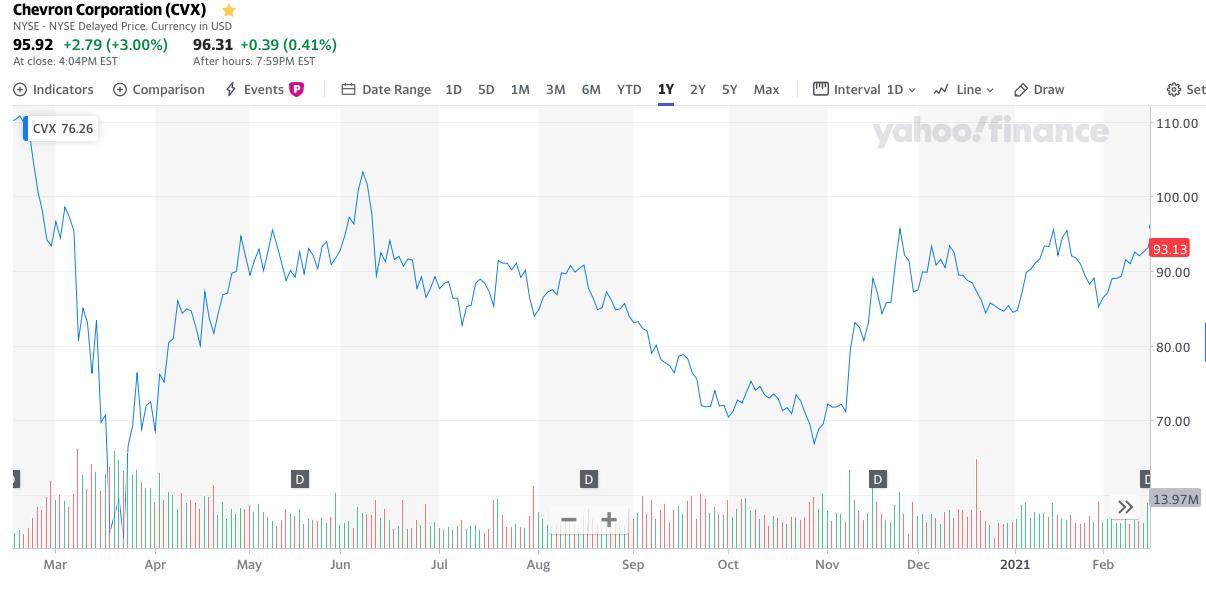Chevron stock, 1 year price chart