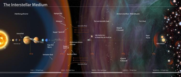 Các kính thiên văn hiện nay còn bị giới hạn bởi kích thước và khoảng cách quan sát.