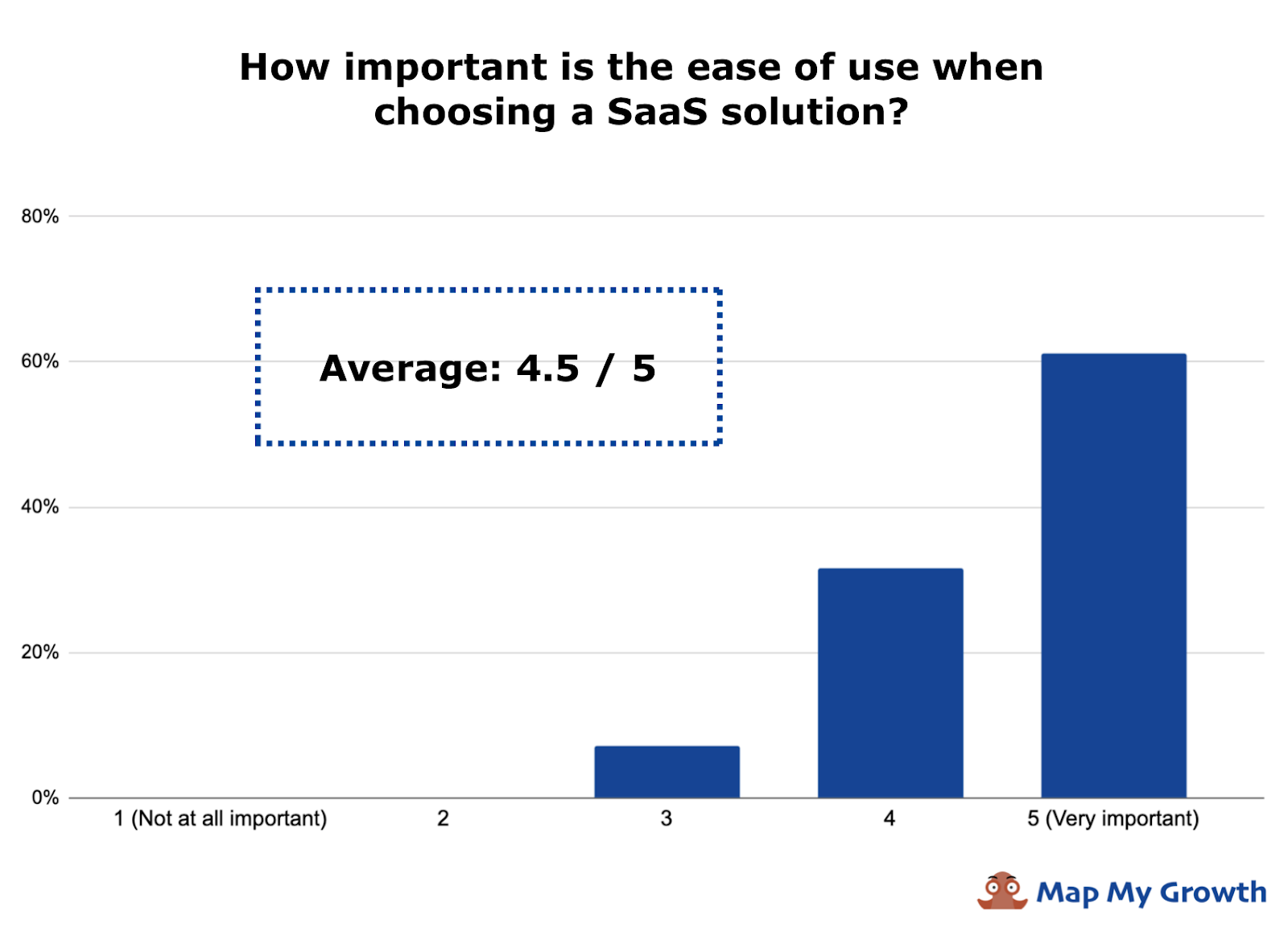 how important is ease of use when choosing a SaaS solution