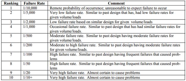 Failure rates for FMECA