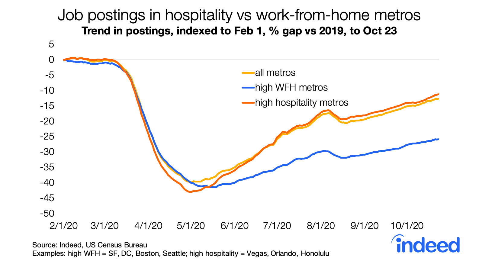Line graph job postings in hospitality vs work from home metros.