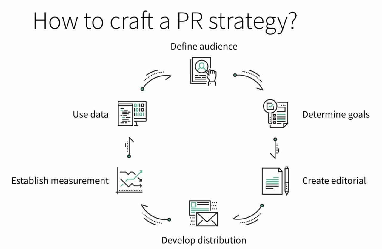 How to write a PR plan explained in seven steps--plus free template