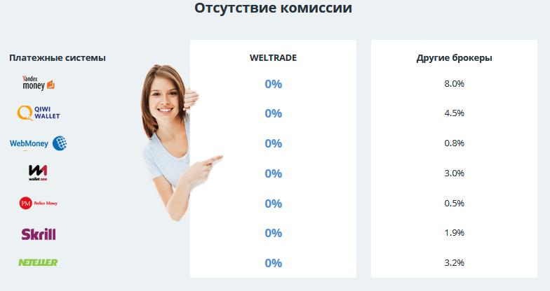 Обзор брокера Weltrade: отзывы о функционале и преимуществах