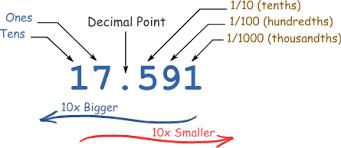 Image result for decimal