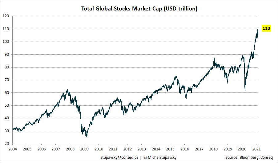 Vốn hóa thị trường chứng khoán toàn cầu
