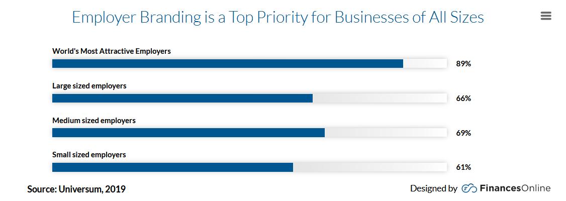 Employer branding top priority for hiring trends in 2021