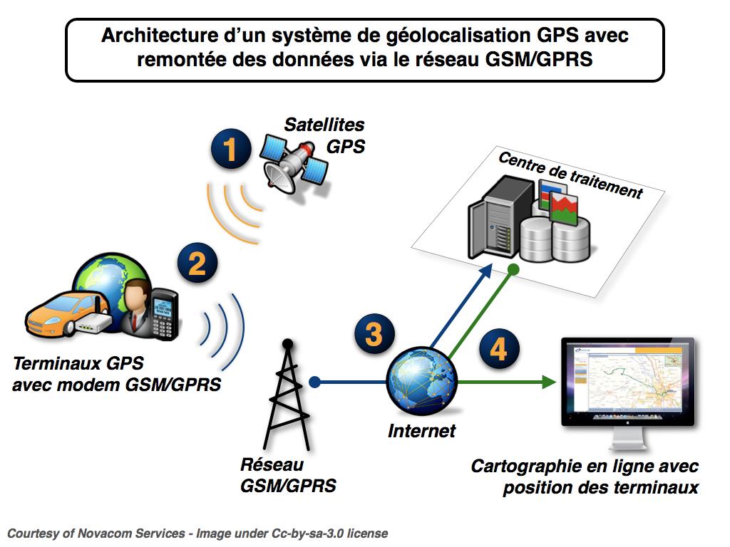 Geolocalisation Gsm Gps Ip Wifi Rfid Geocodeur