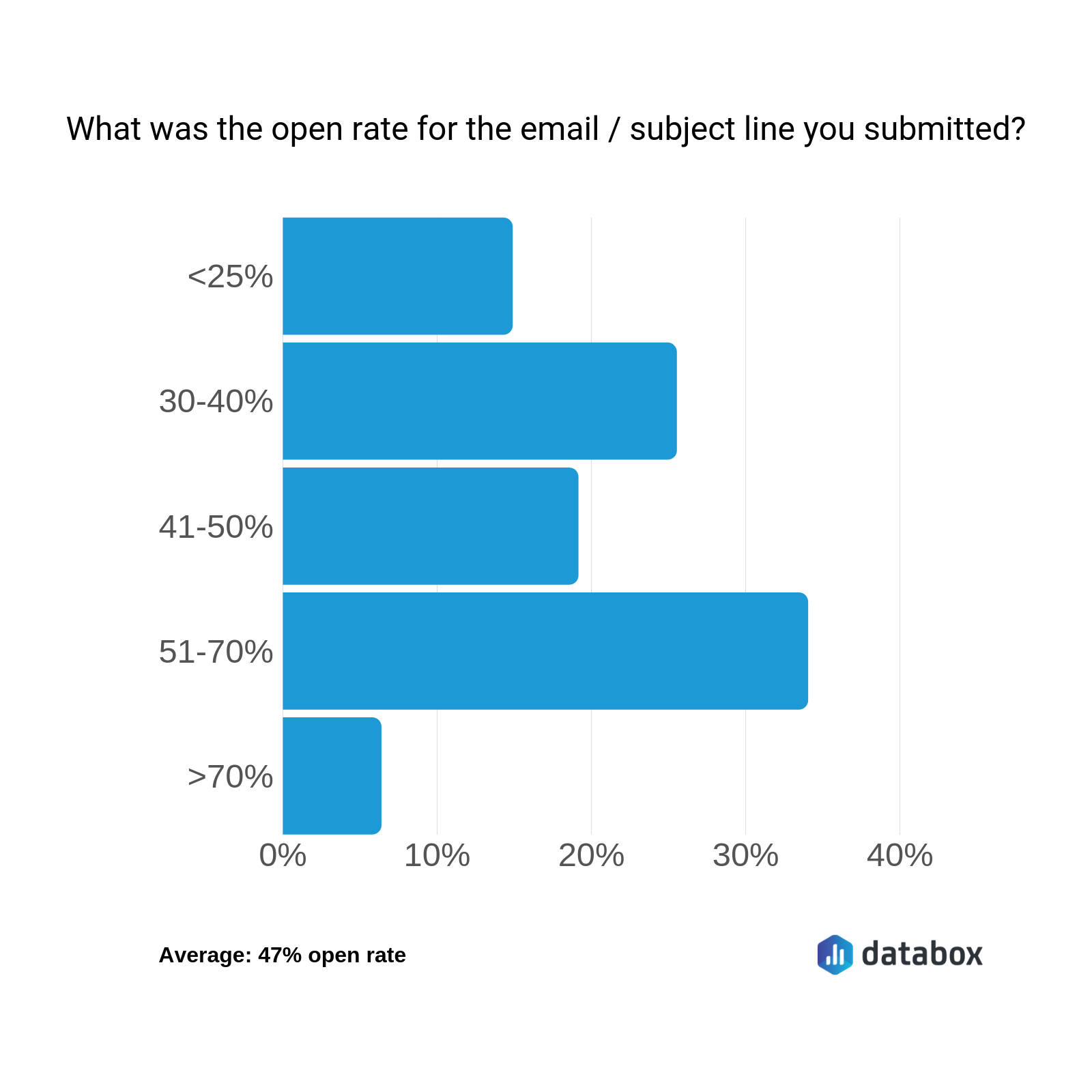 Email Subject Line Examples: 42 Marketers Share Their Very Best