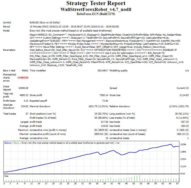 Wall Street Forex Robot Optimalizace na M15