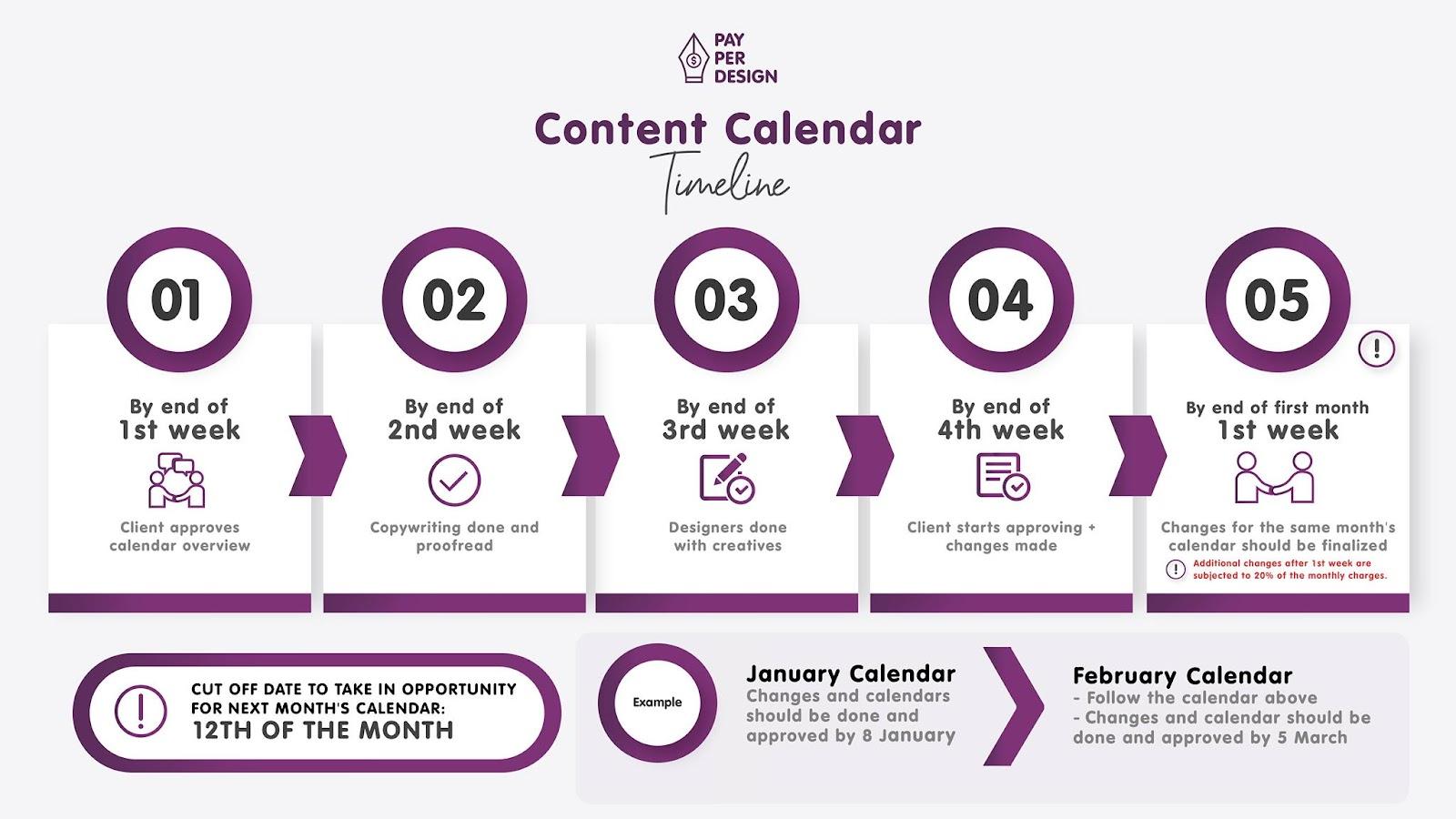 Content Calendar Timeline