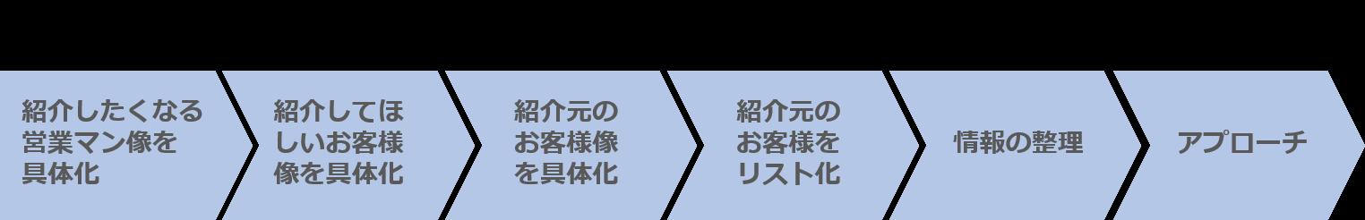 紹介営業のアプローチまでの手順