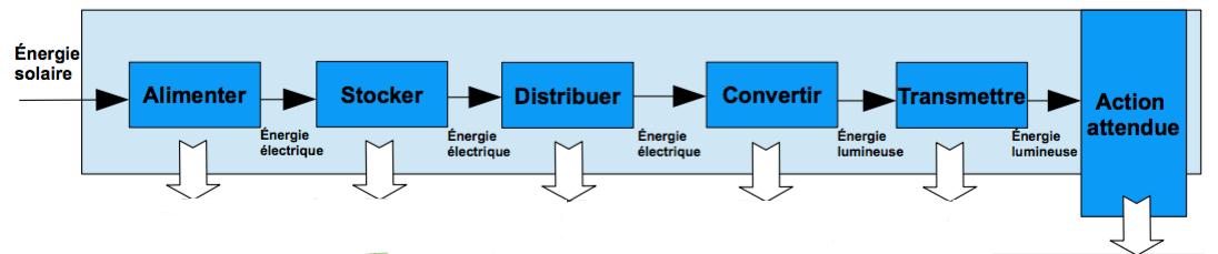 Technologie au collège: CS 1.6 - Analyser le fonctionnement et la ...
