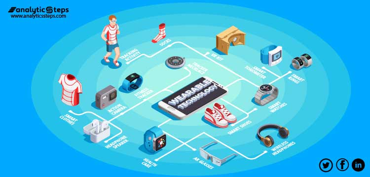 The image shows the various kinds of wearable technology playing a significant role in the Sports Industry
