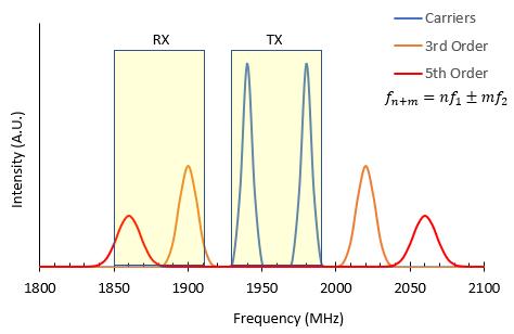 Graph showing passive intermodulation